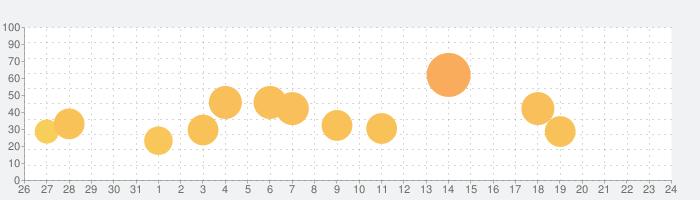 宅建合格アプリの話題指数グラフ(9月24日(金))