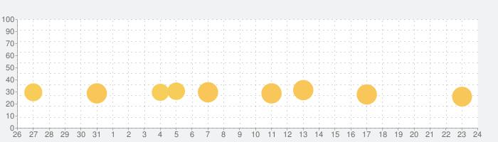 脱出ゲーム グランピングの話題指数グラフ(9月24日(金))