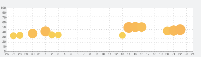 Tile Master 3D - Classic Matchの話題指数グラフ(9月24日(金))