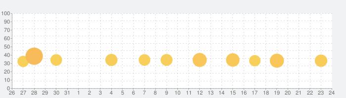 ダービースタリオン マスターズの話題指数グラフ(9月24日(木))