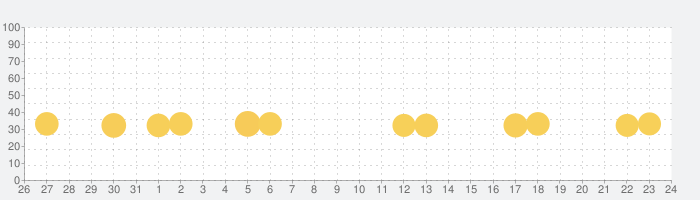 アナと雪の女王:フローズン・アドベンチャーの話題指数グラフ(9月24日(木))