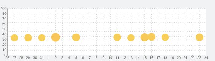 脳トレ計算バトル モンスタータワーの話題指数グラフ(6月24日(木))