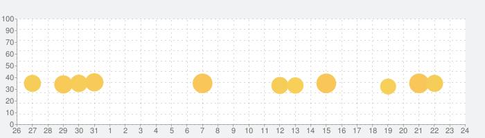 ガールズヘアサロン-キッズゲームの話題指数グラフ(11月24日(火))