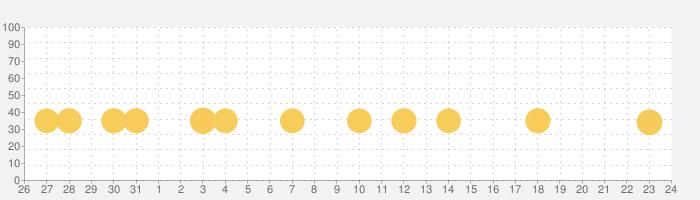 癒しのウーパールーパー育成ゲームの話題指数グラフ(9月24日(金))