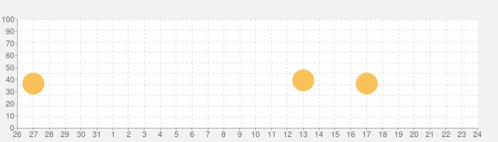 iA Writerの話題指数グラフ(1月24日(日))