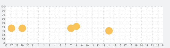 究極の立体<切断>の話題指数グラフ(9月24日(金))
