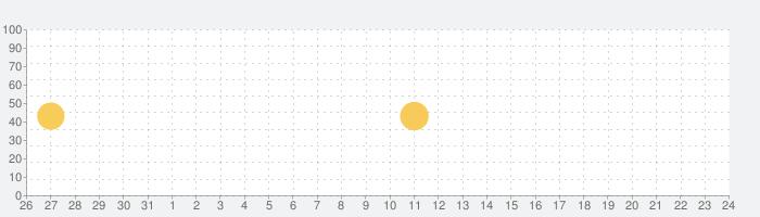 Mingle2:オンライン デート&チャットの話題指数グラフ(9月24日(金))
