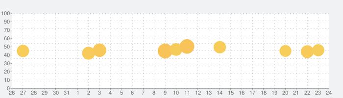 Mega Shield: Online Securityの話題指数グラフ(9月24日(木))
