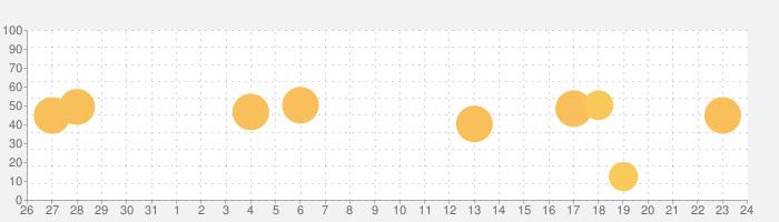 Tempo - Metronome メトロノームの話題指数グラフ(11月24日(火))