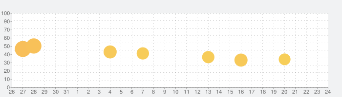 VPN - 夏时VPN,中国优化の話題指数グラフ(11月24日(火))
