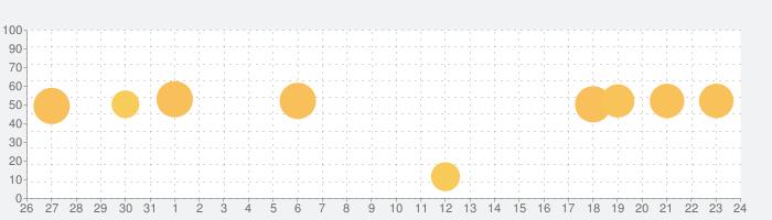 G連絡先 - グループ管理の話題指数グラフ(1月24日(日))