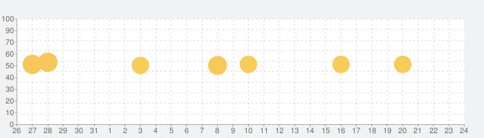 リルック:マインドフルネス瞑想と睡眠導入アプリの話題指数グラフ(1月24日(日))