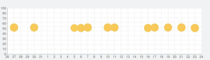 賃貸物件検索 ニフティ不動産で物件探しの話題指数グラフ(2月24日(月))