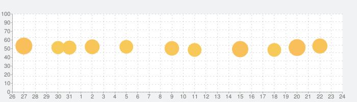 M2Plus Launcherの話題指数グラフ(1月24日(日))