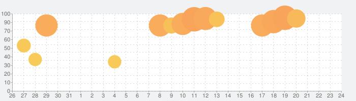 スシローの話題指数グラフ(6月24日(木))