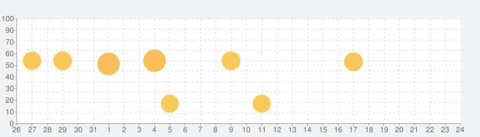 山旅ロガーGOLDの話題指数グラフ(2月24日(月))
