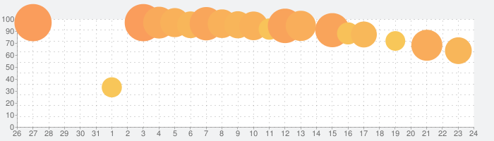 KonMari Spark Joy!の話題指数グラフ(9月24日(金))