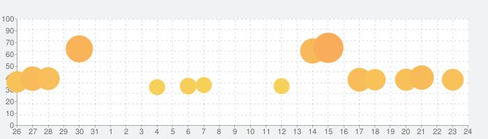 Royal Matchの話題指数グラフ(9月24日(金))