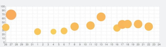 パチスロ 押忍!番長Aの話題指数グラフ(2月24日(月))