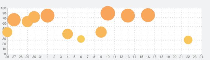 信長の野望・大志の話題指数グラフ(9月24日(木))