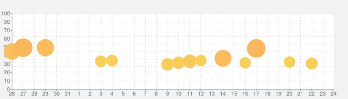 お絵描き大戦争の話題指数グラフ(9月24日(金))