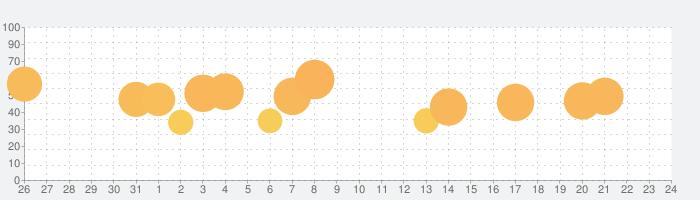 クレイジー消しゴム - 面白い脳トレIQ診断ゲームの話題指数グラフ(9月24日(金))