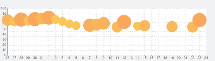 GO タクシーが呼べるアプリ 旧MOV×JapanTaxiの話題指数グラフ(1月24日(日))