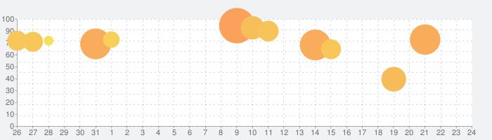 白夜極光の話題指数グラフ(9月24日(金))