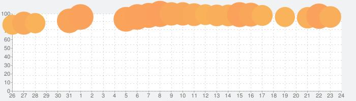 Park Masterの話題指数グラフ(2月24日(月))