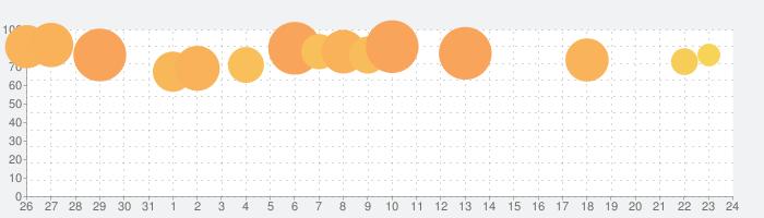 FINAL FANTASY TACTICS 獅子戦争の話題指数グラフ(9月24日(木))