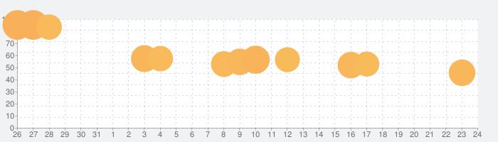 オヤジリウム3  (育成&繁殖ゲー)の話題指数グラフ(9月24日(金))