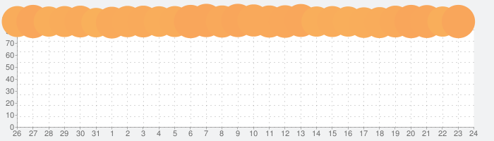 LINE MUSIC 音楽はラインミュージックの話題指数グラフ(9月24日(金))