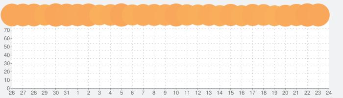 Instagramの話題指数グラフ(2月24日(月))