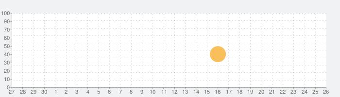 HamLogの話題指数グラフ(10月26日(月))