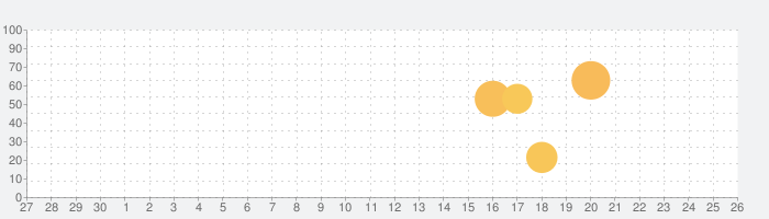 Amazonビジネスの話題指数グラフ(7月26日(月))