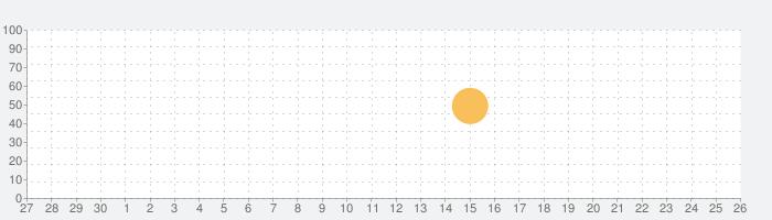 Mr.PC(ミスター・ピーシー)の話題指数グラフ(10月26日(火))