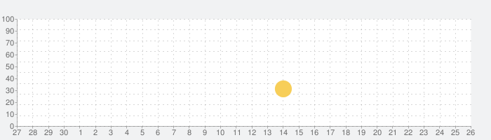 彼女、お借りします ヒロインオールスターズ【かのぱず】の話題指数グラフ(10月26日(火))