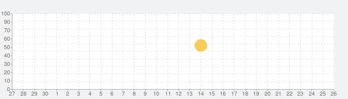 熟睡アラーム-睡眠サイクルのチェックといびき対策ができる目覚まし時計の話題指数グラフ(10月26日(月))