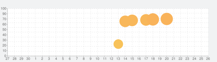 無料ミュージックプレヤー - ミュージックFM、音楽FM、ミュージックbox、無制限音楽聴き放題の話題指数グラフ(7月26日(月))