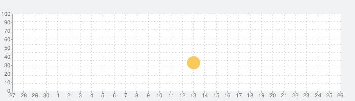 WESPOの話題指数グラフ(5月26日(火))