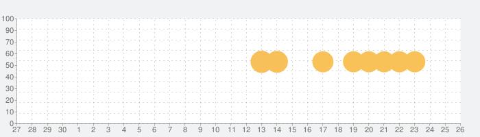 WARPATH-武装都市-の話題指数グラフ(10月26日(火))