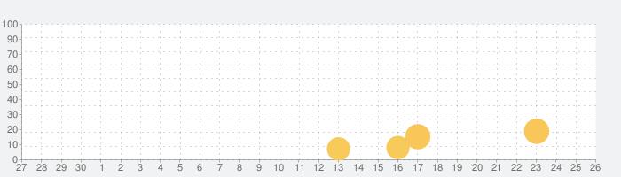 Dinosaur Busの話題指数グラフ(10月26日(火))
