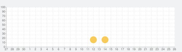 タイムスタンプカメラ - 写真に日付と日時が記載されるフィルターの話題指数グラフ(10月26日(月))