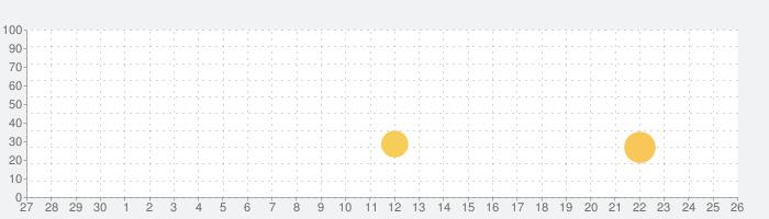 Gravity Rider Zeroの話題指数グラフ(10月26日(月))