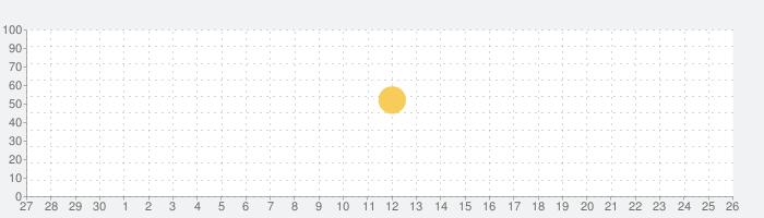 AVG - 無料ウイルス対策アプリ スマホセキュリティの話題指数グラフ(7月26日(月))