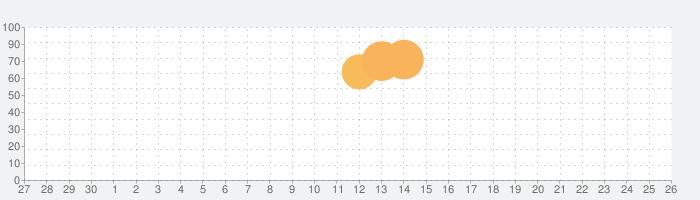 PAC-MAN GEO (パックマン ジオ)の話題指数グラフ(10月26日(月))