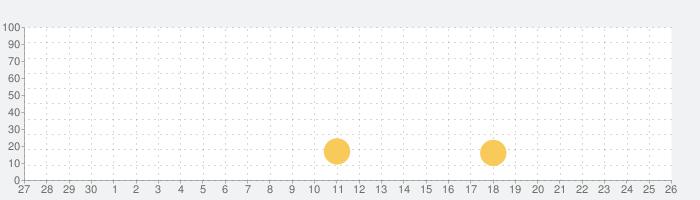 Battle Primeの話題指数グラフ(10月26日(月))