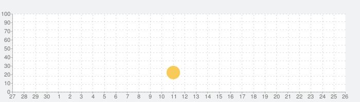 ホバークラフト:バトルアリーナの話題指数グラフ(5月26日(火))