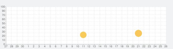 飛べゴリラの話題指数グラフ(7月26日(月))
