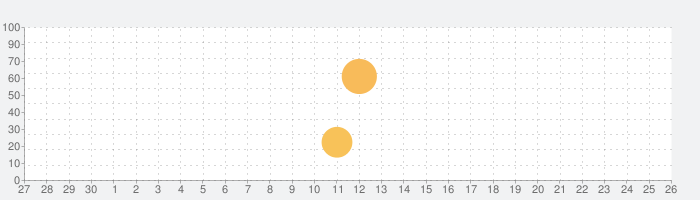 Obsidianの話題指数グラフ(7月26日(月))
